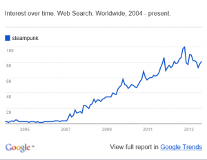SteampunkGoogleTrends